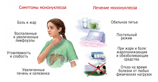 Детский лейкоз симптомы