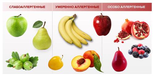 Степень аллергенности фруктов
