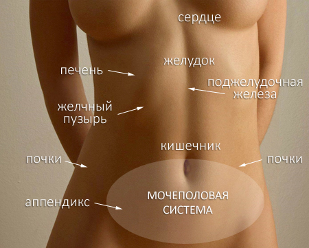 Тянет справа внизу живота при беременности