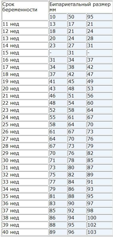 Таблица норм БПР по неделям