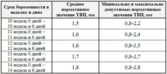 Таблица ТВП плода по неделям