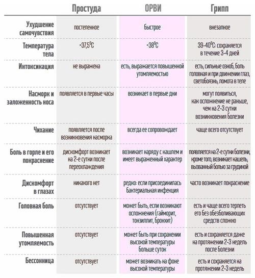 Таблица отличий гриппа, ОРВИ и простуды