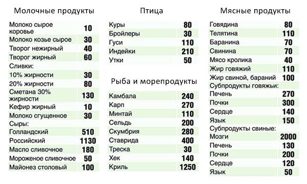 Таблица продуктов, содержащих холестерин в большом количестве