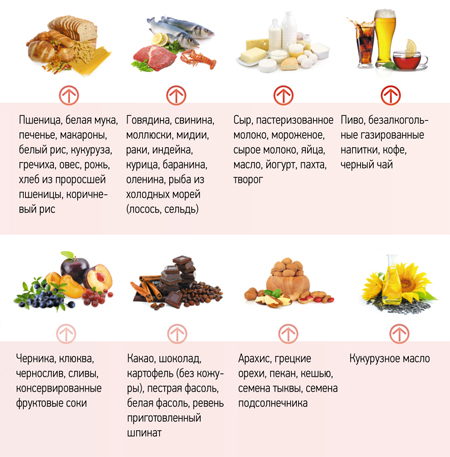 Окисляющие продукты