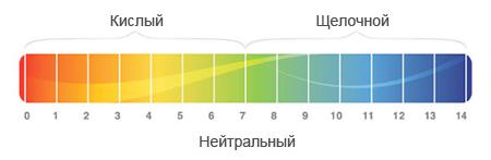 Шкала уровня pH