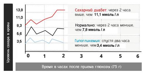 График кривой теста на толерантность к глюкозе