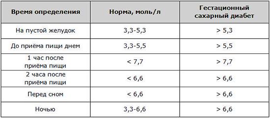 Нормы определения уровня сахара в крови до и после приема пищи