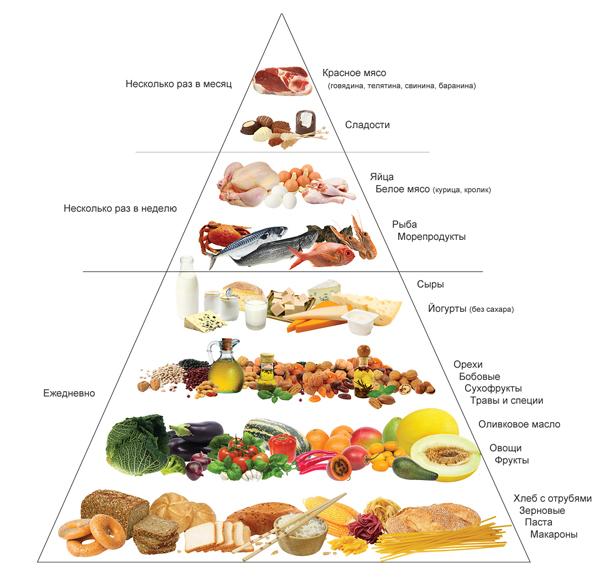 Правила для хорошего холестерина