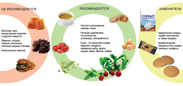 Лечебное питание диета 9