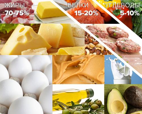 Соотношение жиров / белков / углеводов для кето-диеты