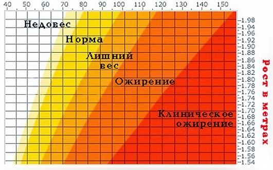 Идеальный вес и степень ожирения в зависимости от роста