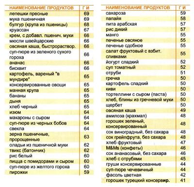Продукты со средним гликемическим индексом