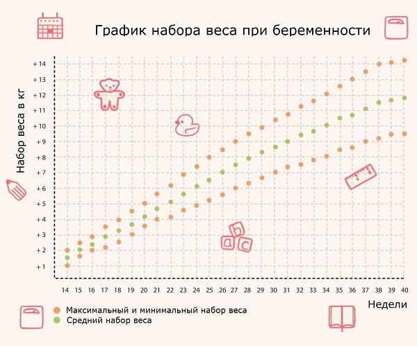 Таблица увеличения веса беременных 92