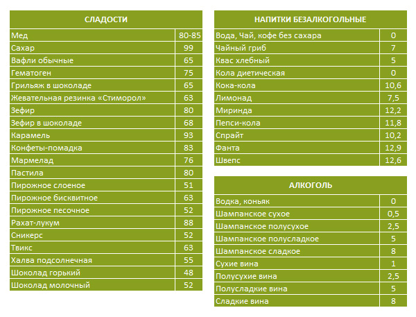 Кремлевская диета, полная таблица баллов