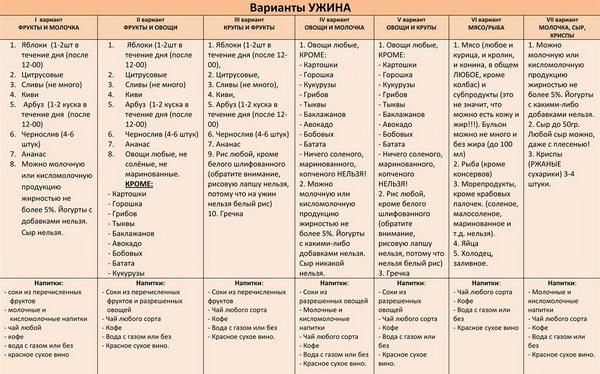 Таблица сочетания продуктов на ужин