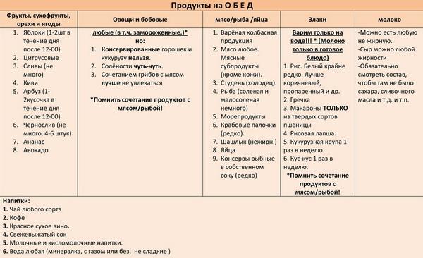 Таблица сочетания продуктов в обед