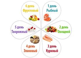 Диета 6 лепестков — меню, отзывы и рецепты