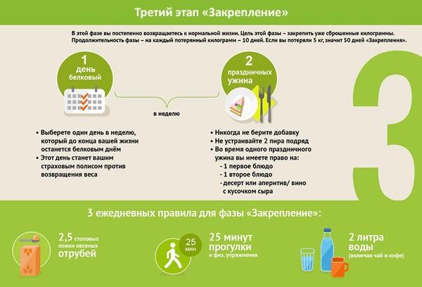Третий этап диеты