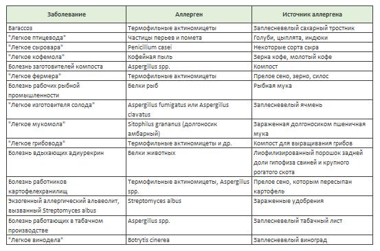 Отрицательные факторы, обуславливающие развитие альвеолита у промышленных и сельскохозяйственных работников