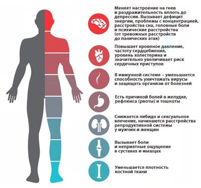 Влияние нервного истощения на организм