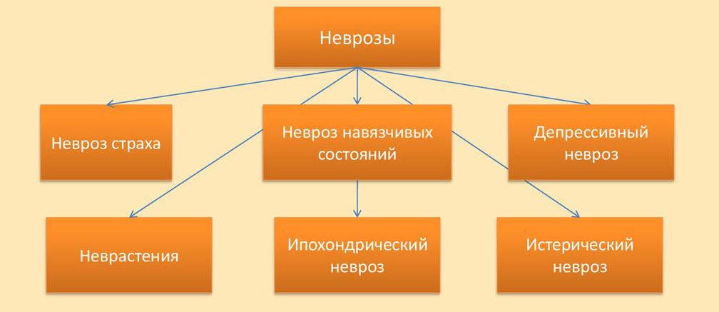 Класификация неврозов