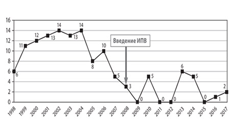 Статистическая информация о количестве зарегистрированных случаев вакциноассоциированного полиомиелита в РФ за период 1998-2017 гг.