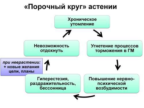 Астено-невротический синдром (неврастения)
