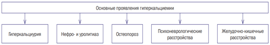 Гиперкальциемия (избыток кальция)