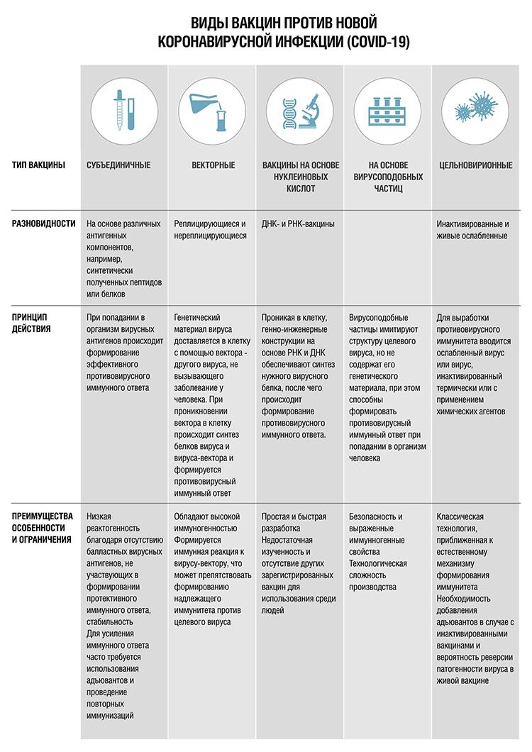 Виды вакцин против коронавируса